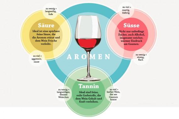 Für eine einfache Beschreibung reicht es, sich auf vier Eigenschaften des Weins zu konzentrieren: Aromen, Süsse, Säure, Tannin. Gefragt ist Harmonie. Doch gerade Weine mit Lagerpotenzial fallen in ihrer Jugend auf durch Säure und Tannin. (Auf Bild Klicken zum Vergrössern)